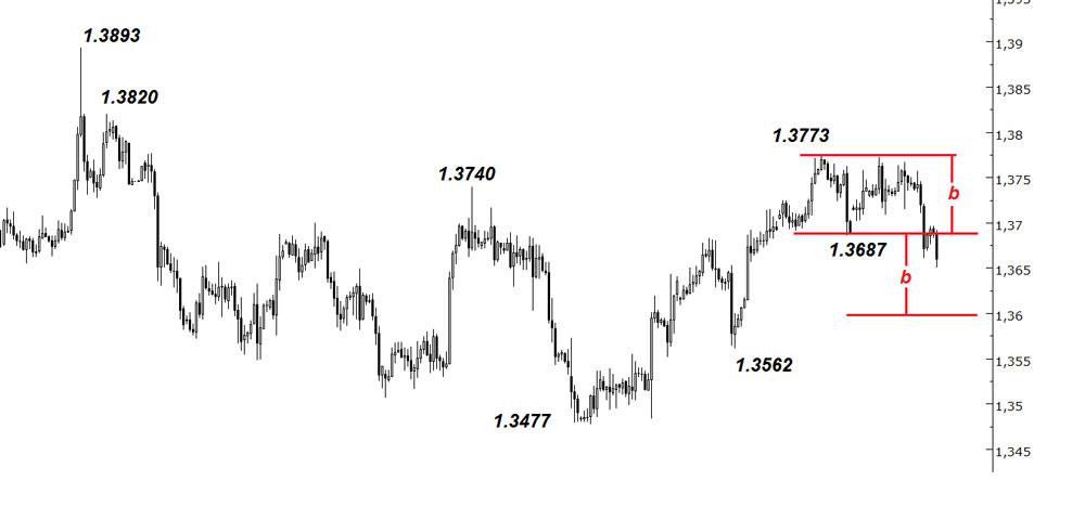27-grafik-5-eurusd