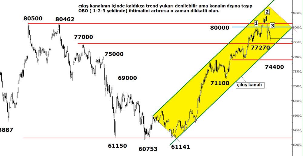 20140616_bist100