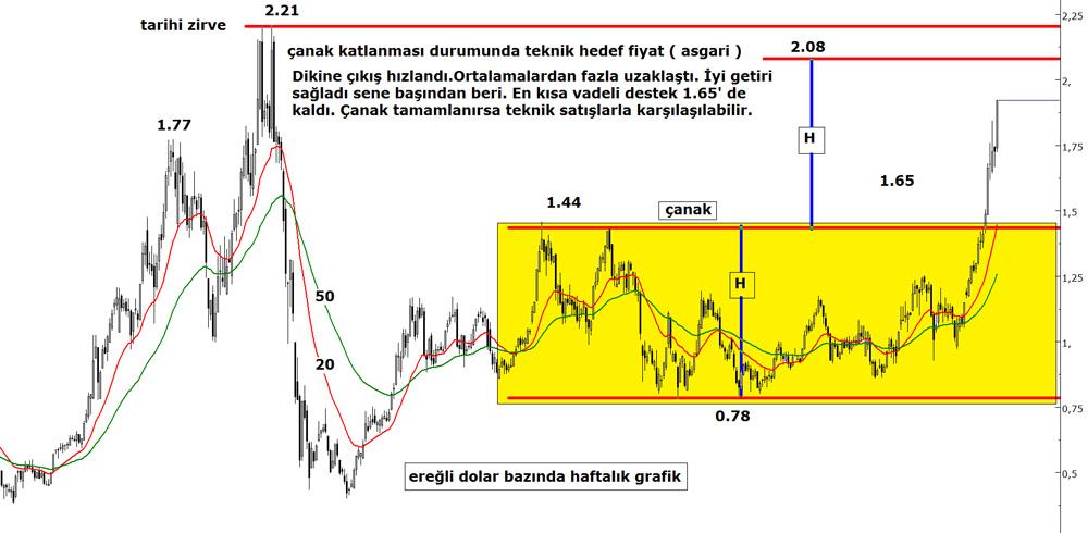 Eregli-Hisse-Analizi