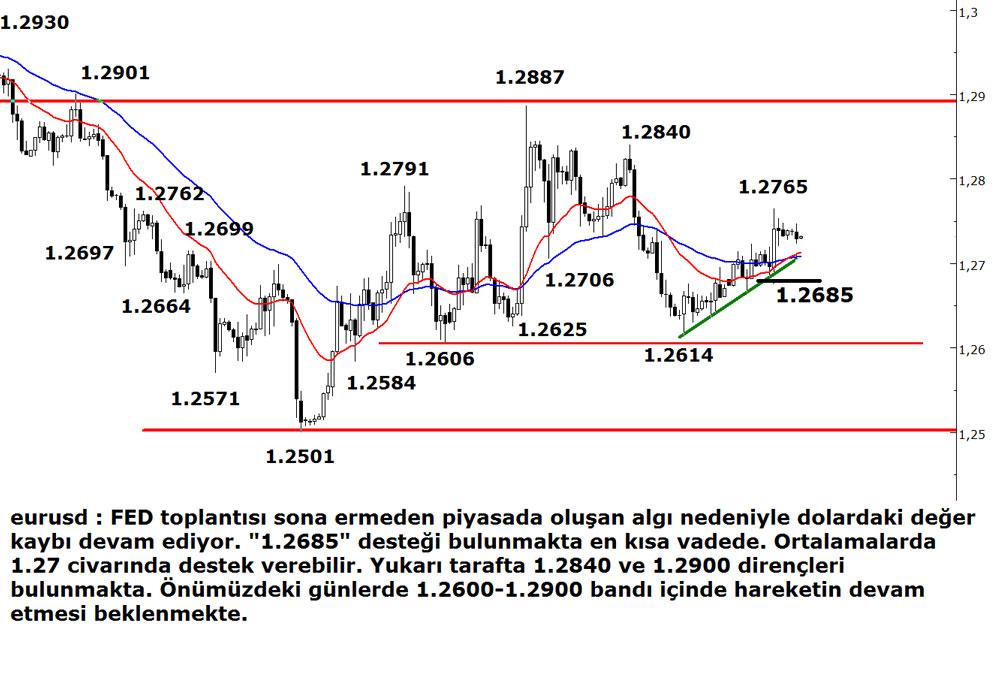 eurodolar-29102014