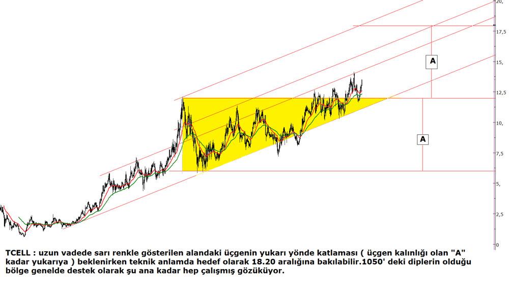 turkcell20112014
