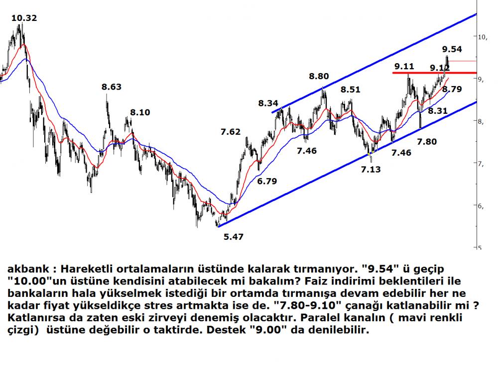 akbank(2)