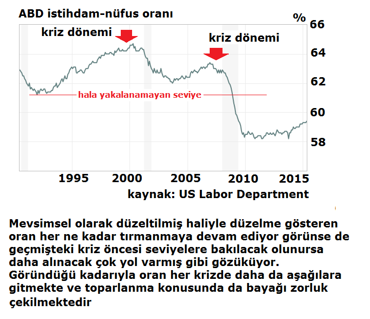 2-3-istihdam-nüfus oranı-employment-population ratio