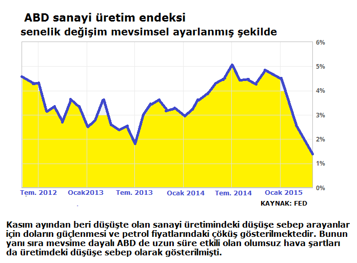 2-4-sanayi üretim endeksi-industrials production index