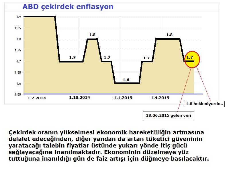 2-6-çekirdek enflasyon oranı