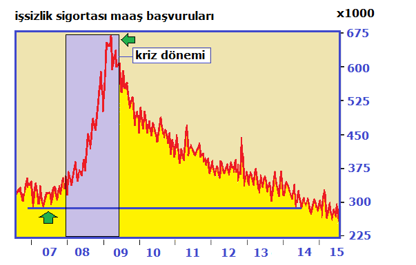 ABD-işsizlik maaşı başvuruları-temmuz2015