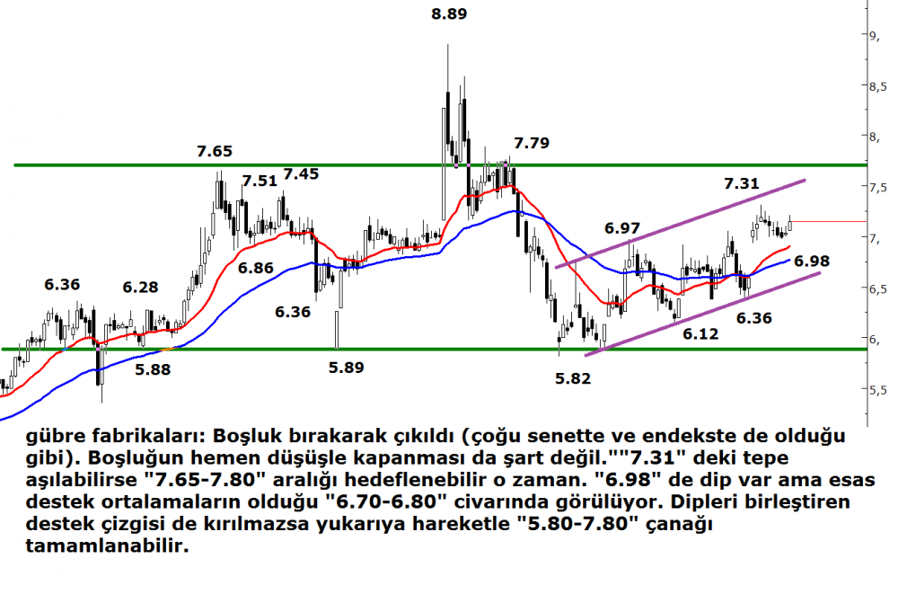 Gubre Fabrikalari Teknik Analizi 15 11 2015 Ahmet Mergen