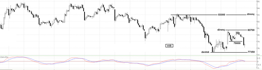 viop-teknik-analizi-28-01-2014