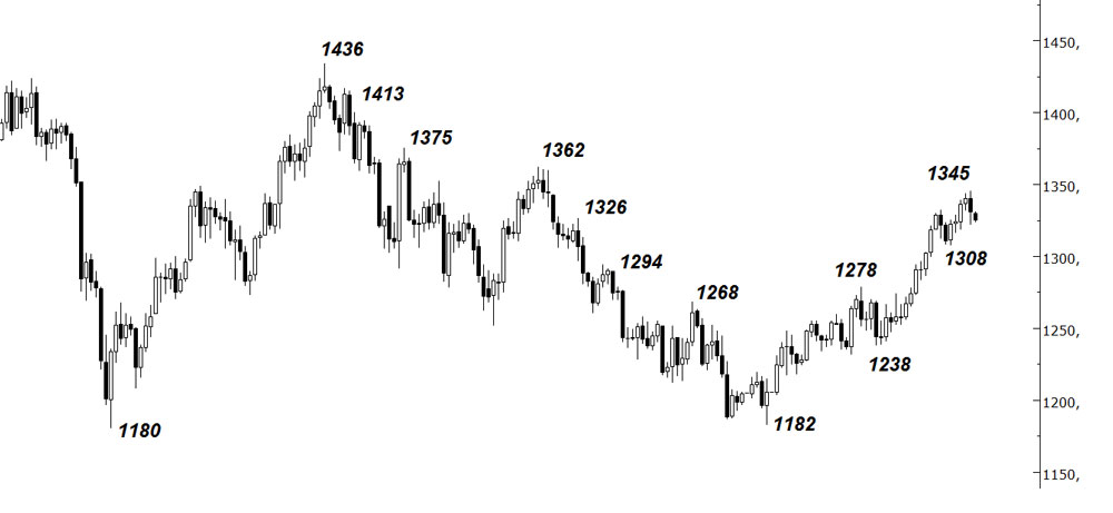 27-grafik-4-altın-dolarons