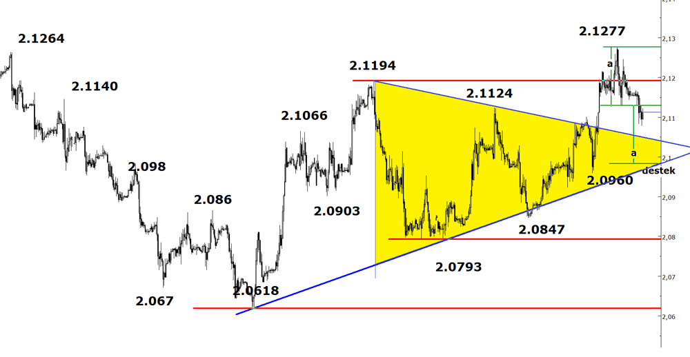 usd-try