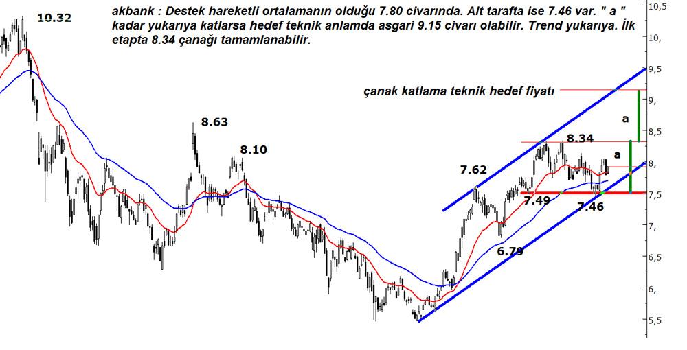 AKBANK-14