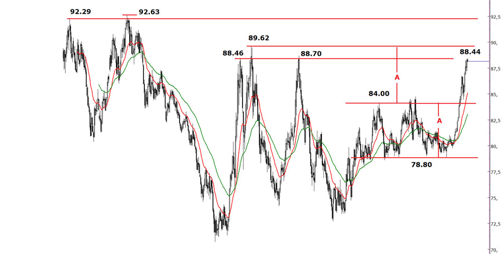 dolar-endeksi25112014