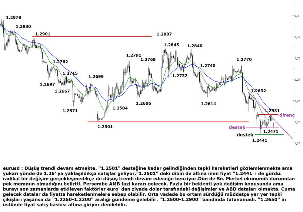 euro-dolar05112014