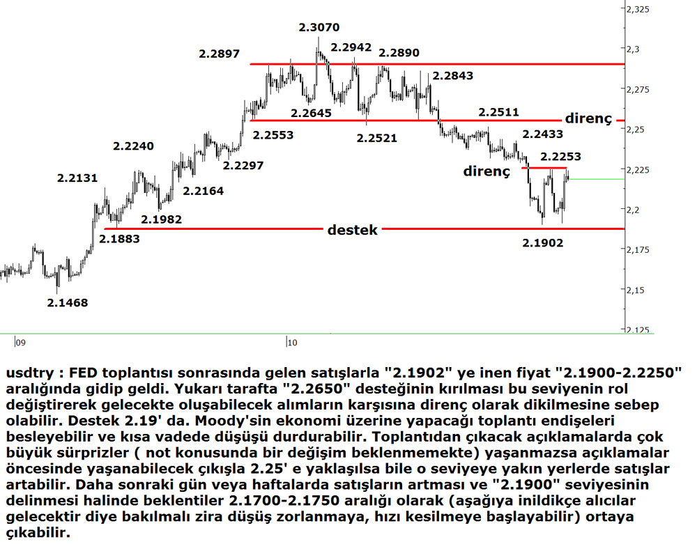 usd-try-3112014