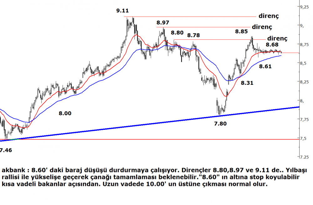 akbank(1)