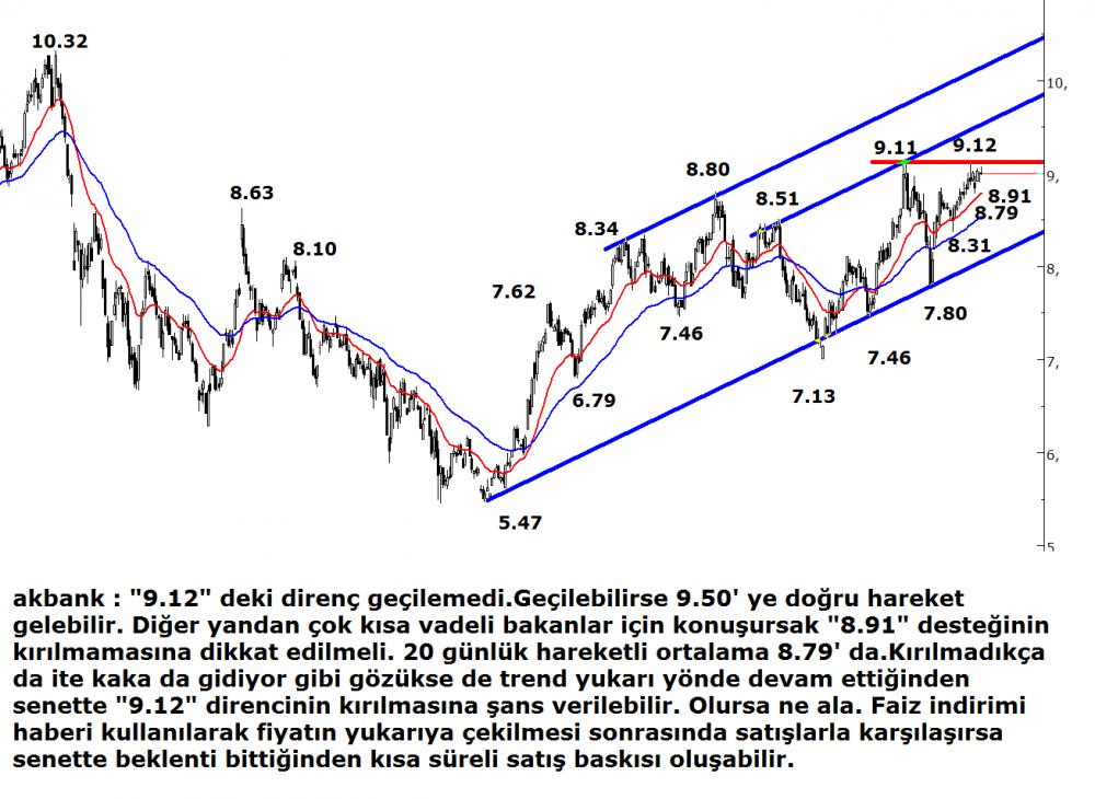 akbank.20-ocak (1)