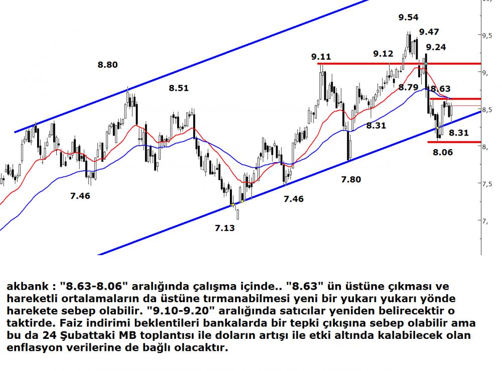 akbank(3)