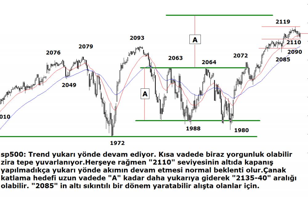 sp.analiz