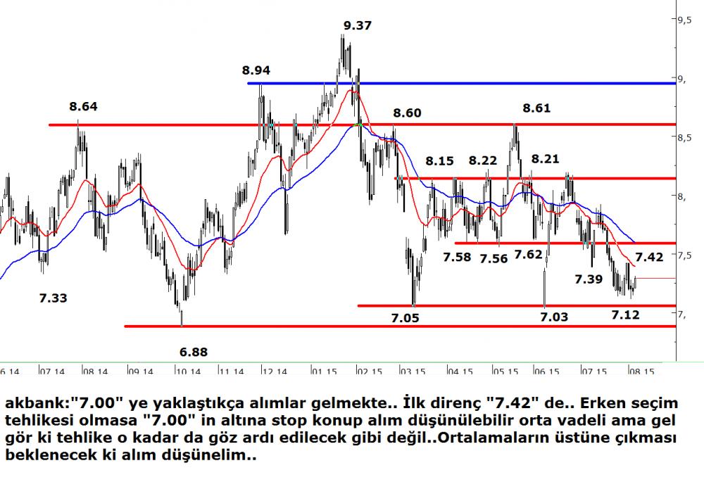 223-promo-düşüş trendi-0608akbank