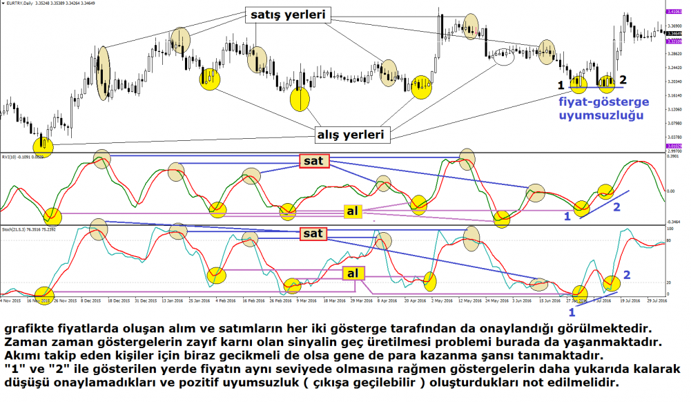 relative-vigor-index-grafik-1