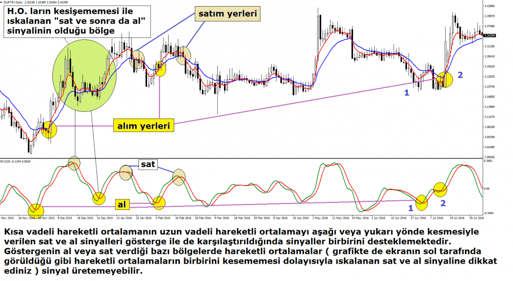 relative-vigor-index-grafik-3-1